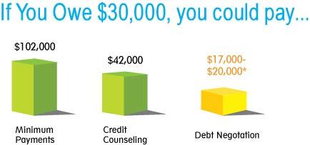The Best Debt Settlement Companies - Golden Financial Services
