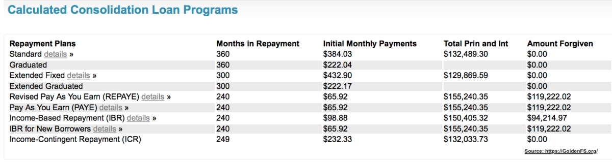 Summary of Student Loan Repayment Plans for 2020