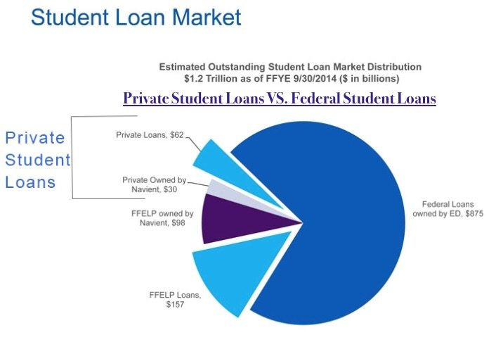 Statistics, Graph Comparing Federal Vs. Private Student Loans