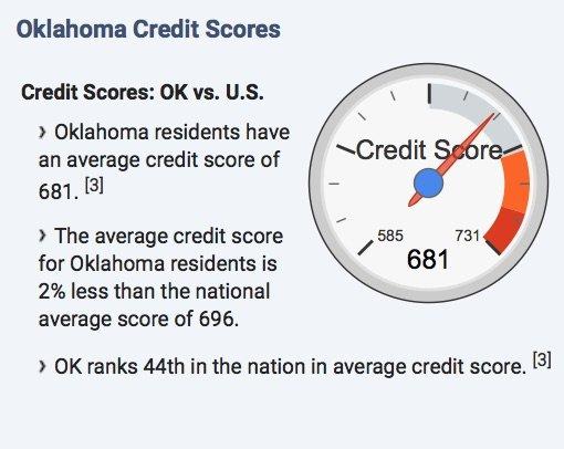 Credit score statistics in Ok