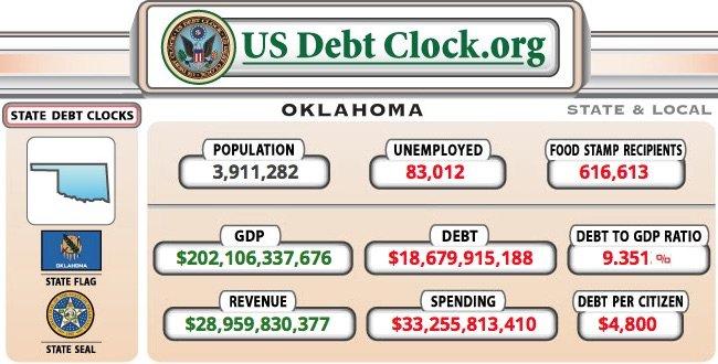 OK Oklahoma debt relief and statistics