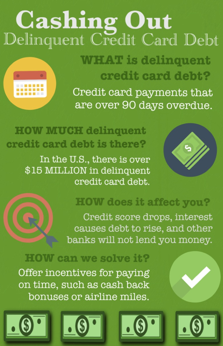 This is an infographic explaining delinquent credit card debt, how it affects credit and how to resolve it.