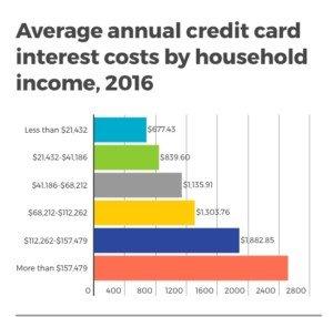 Reverse the Credit Card Debt Spiral, by Elizabeth Byrd
