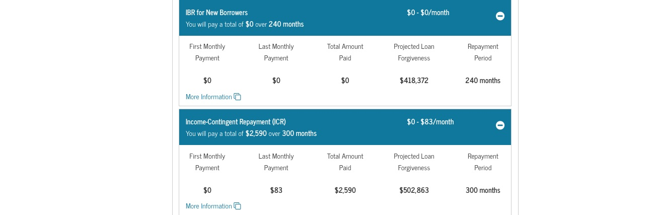 IBR and ICR repayment plans (visual of amount forgiven and payment)