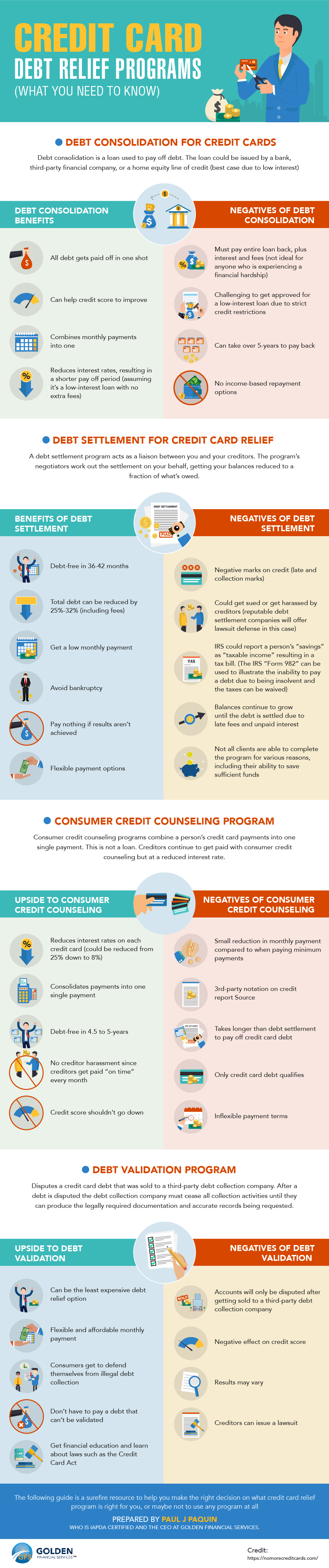 How Credit Card Debt Relief Programs Work & Affect Credit Scores?