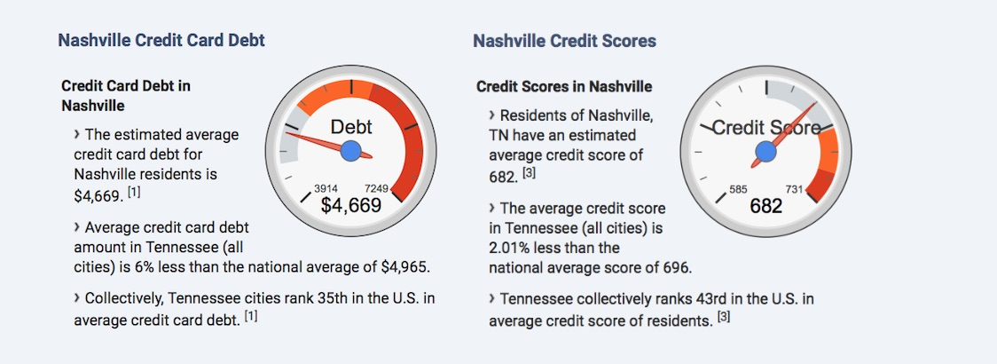 Nashville Tennessee Debt Relief Programs and Statistics