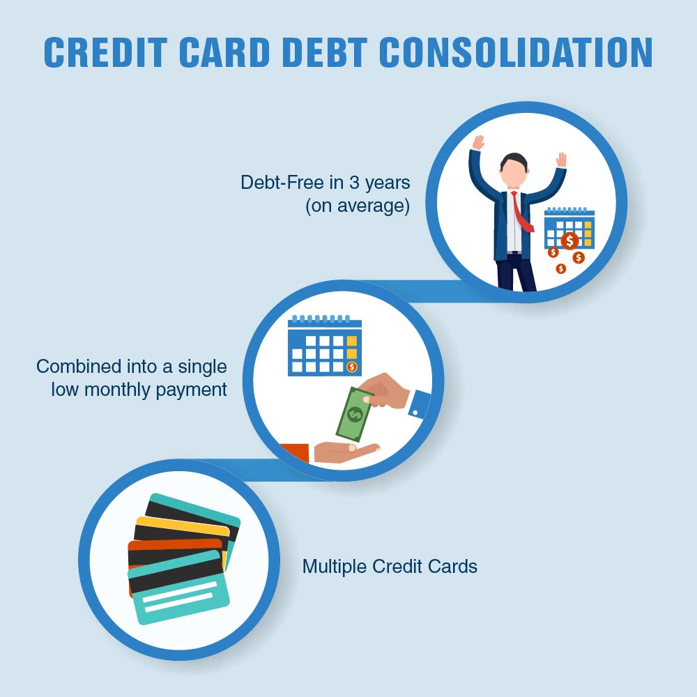 best way to consolidate credit card debt