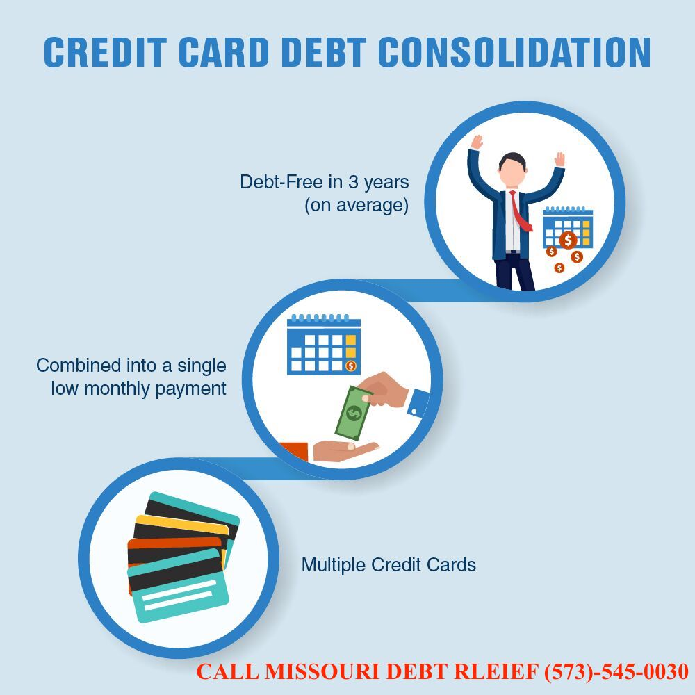 Missouri Debt Relief, Settlement and Consolidation Programs