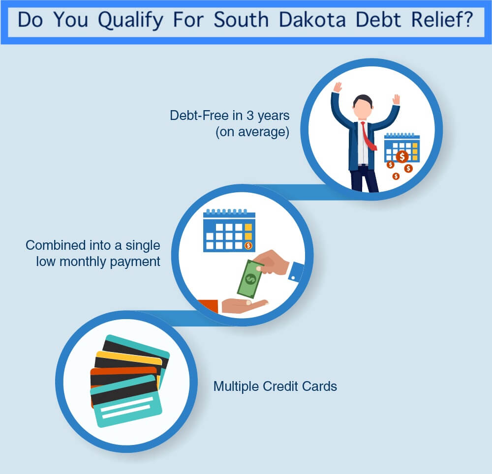 Loans For Bad Credit With Monthly Payments >> South Dakota Debt Relief (#1 Rated)