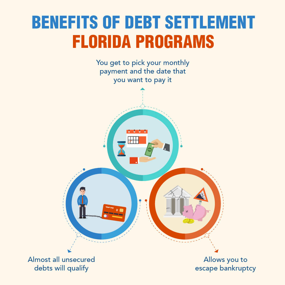 Debt Relief & Consolidation Florida Program Reviews