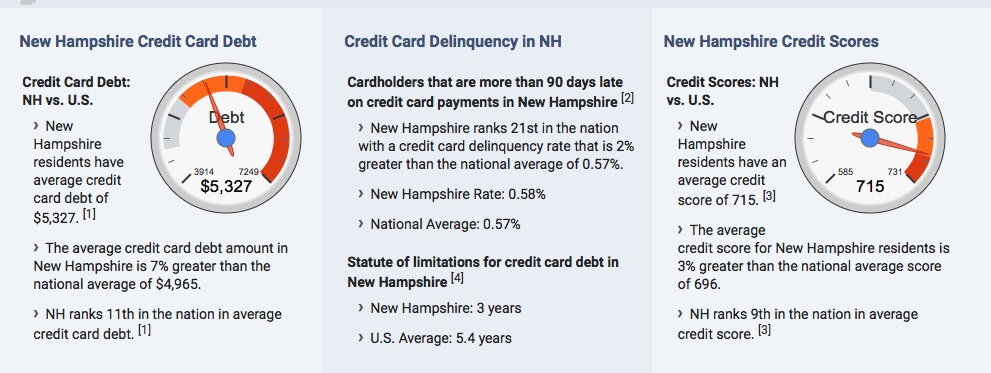 New Hampshire student loan and credit card debt statistics
