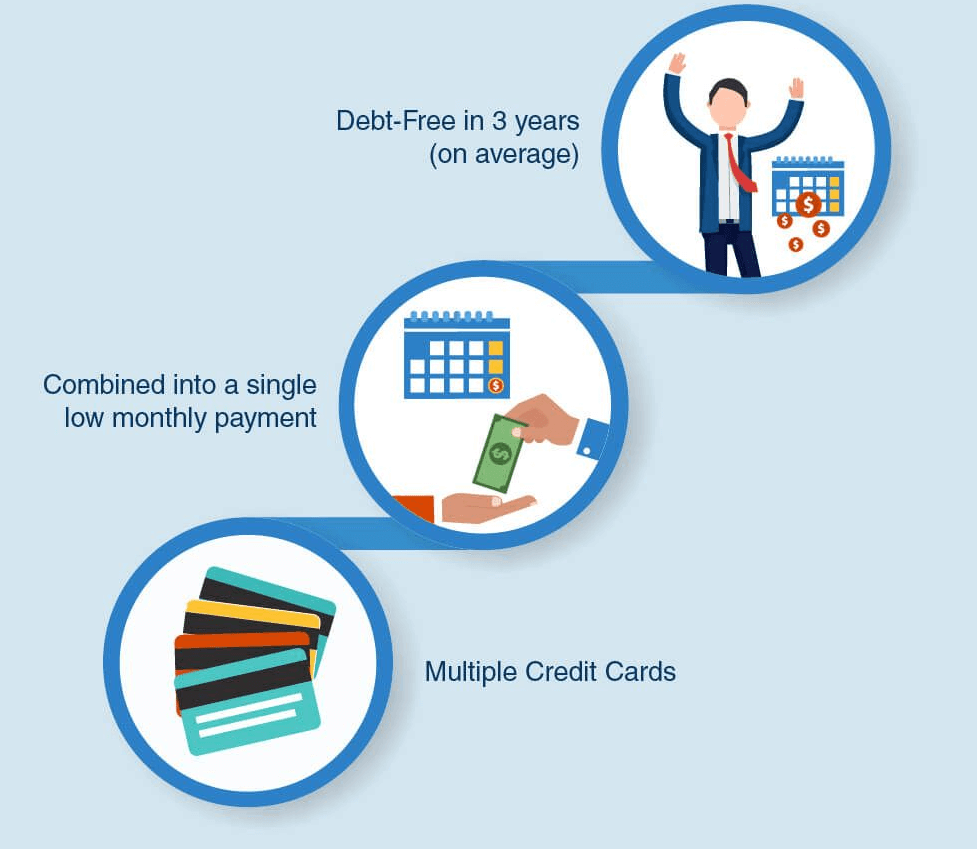 Need to Consolidate? Credit Card Debt Consolidation can be your simplest and fastest solution to debt.