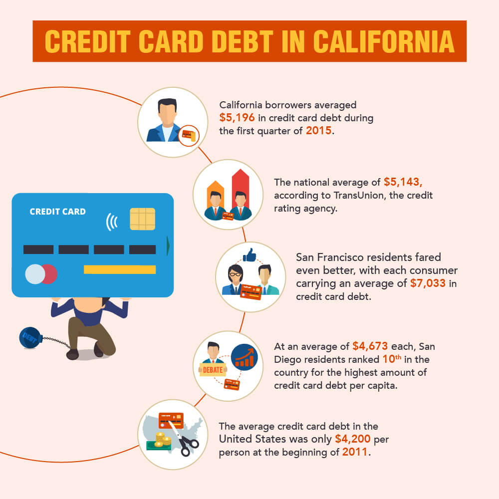 Credit Card Debt Statistics in California