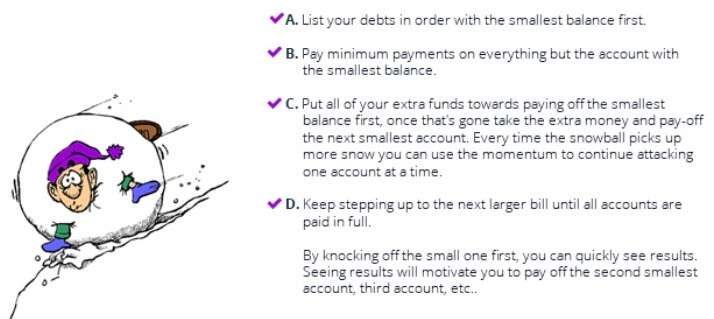 Debt Snowball Method - Quickest Way to Pay off Credit Card Debt