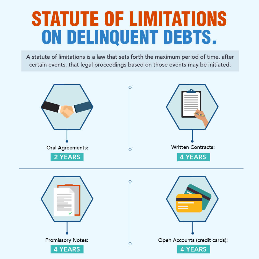 This image explains the Statute of Limitations on Delinquent Debt in California, by Debt Relief Company - Golden Financial Services