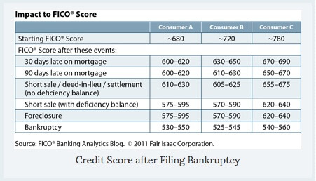 Learn how bankruptcy effects credit scores.
