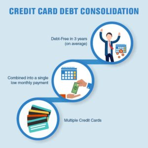How Debt Consolidation Affects Your Credit