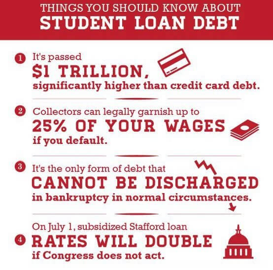 Should I pay credit card debt or student loan debt first?