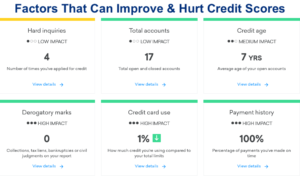 4 Most Important Factors to Improve Credit Scores