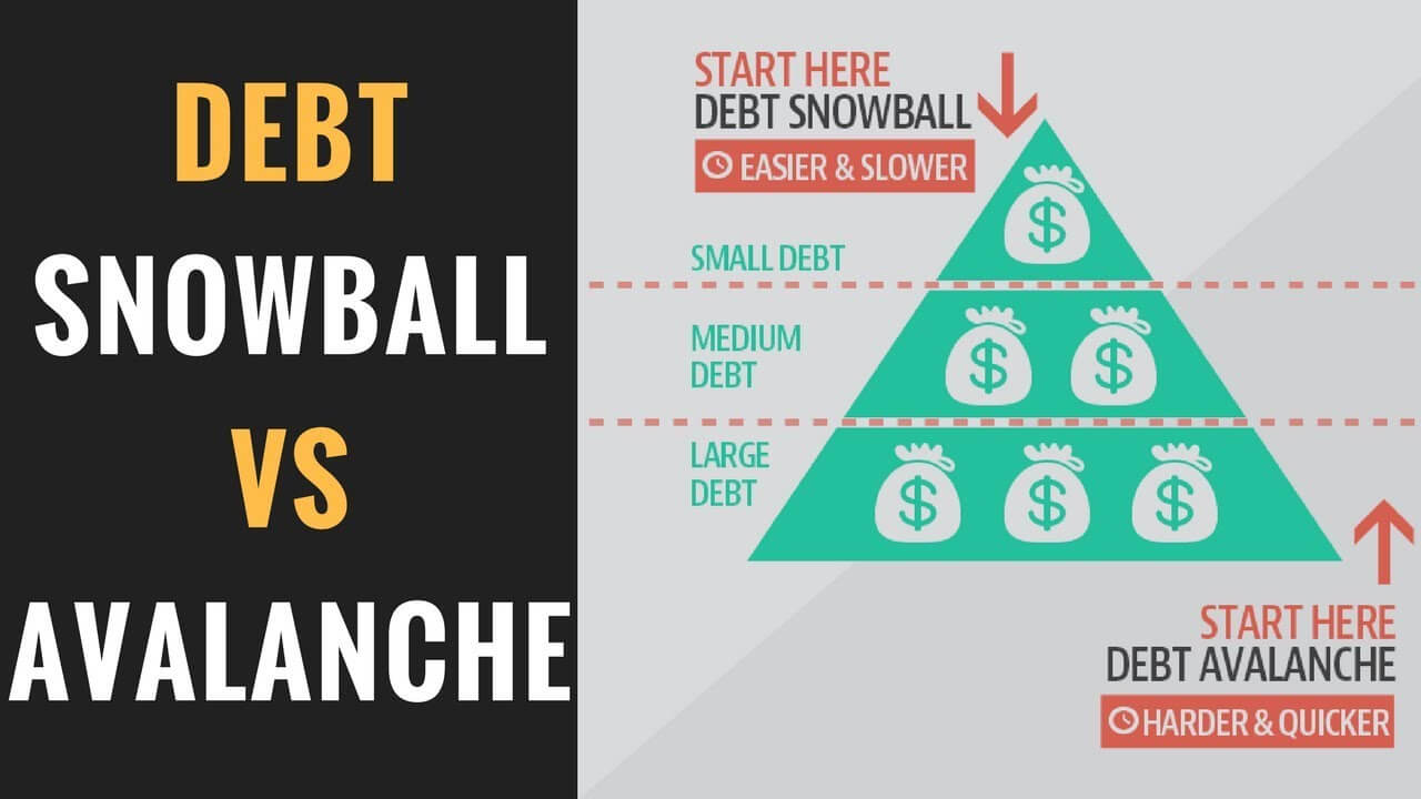 debt avalanche method - another proven credit card debt elimination strategy