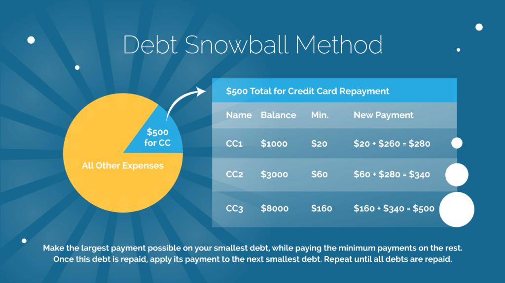 snowball payment method, credit debt snowball payments, debt relief, credit debt relief, credit debt help