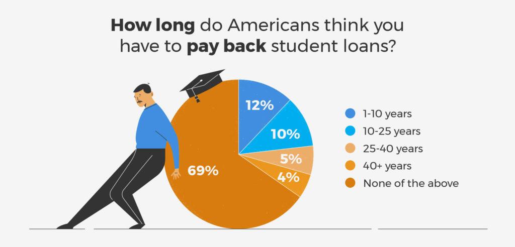 student debt, student loans, student debt forgiveness