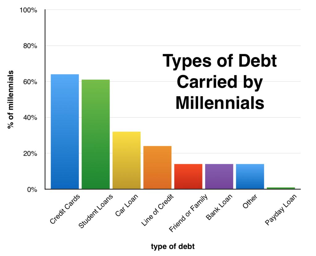 millennial credit debt, credit debt, credit debt repair, tips for credit debt