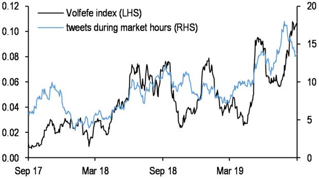 President Trump, Trump, Trump tweets, stock market, stock market trends