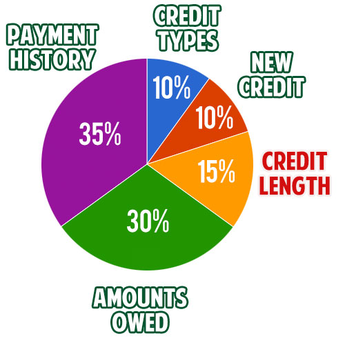 FICO Credit Score Formula