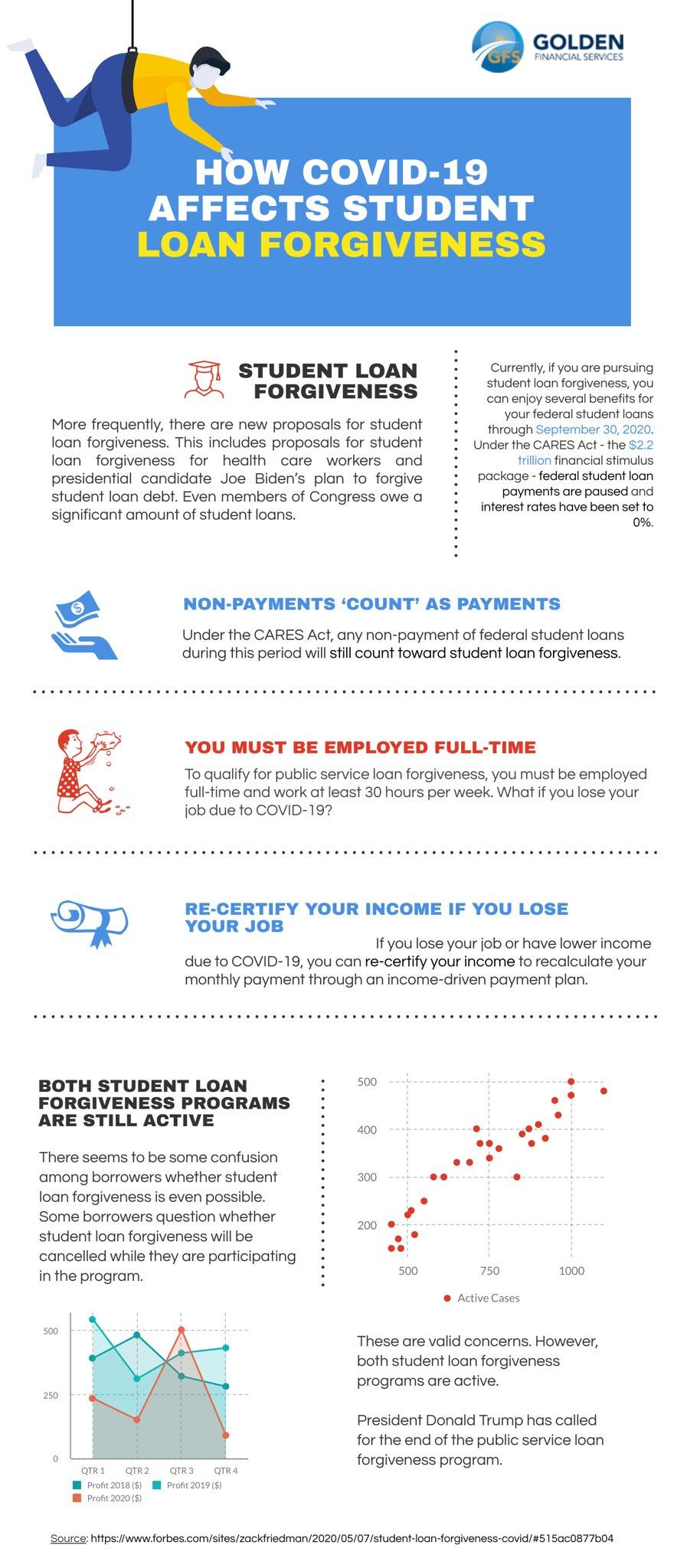 how COVID-19 effects student loan forgiveness