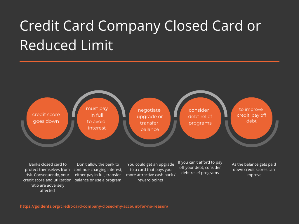 credit card company closed my account for no reason - here's what to do