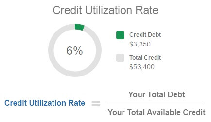 https://www.experian.com/blogs/ask-experian/wp-content/uploads/2016/11/credit-utilization-rate.png
