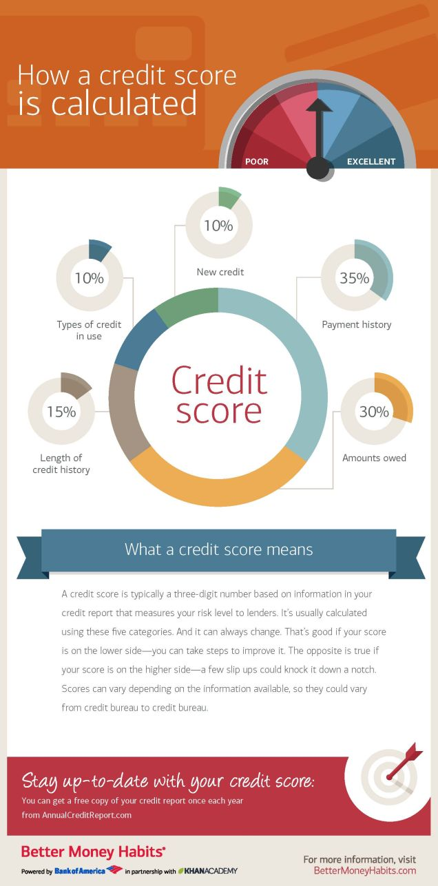 how to improve credit score so that you have excellent credit