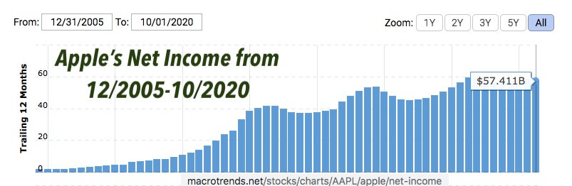 Apple's net income from 2005 to 2020